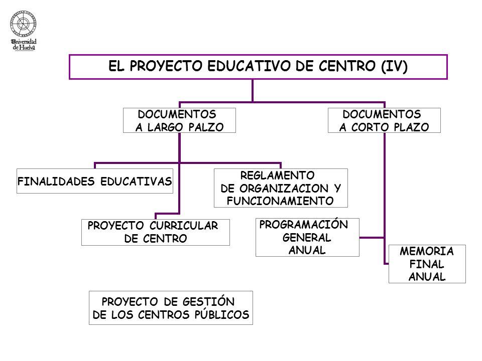 LA MEMORIA ANUAL DE CENTRO Es la revisión-evaluación del Plan Anual de Centro que se realiza a final del curso (julio) y que contiene los mismos apartados que el Plan Anual.