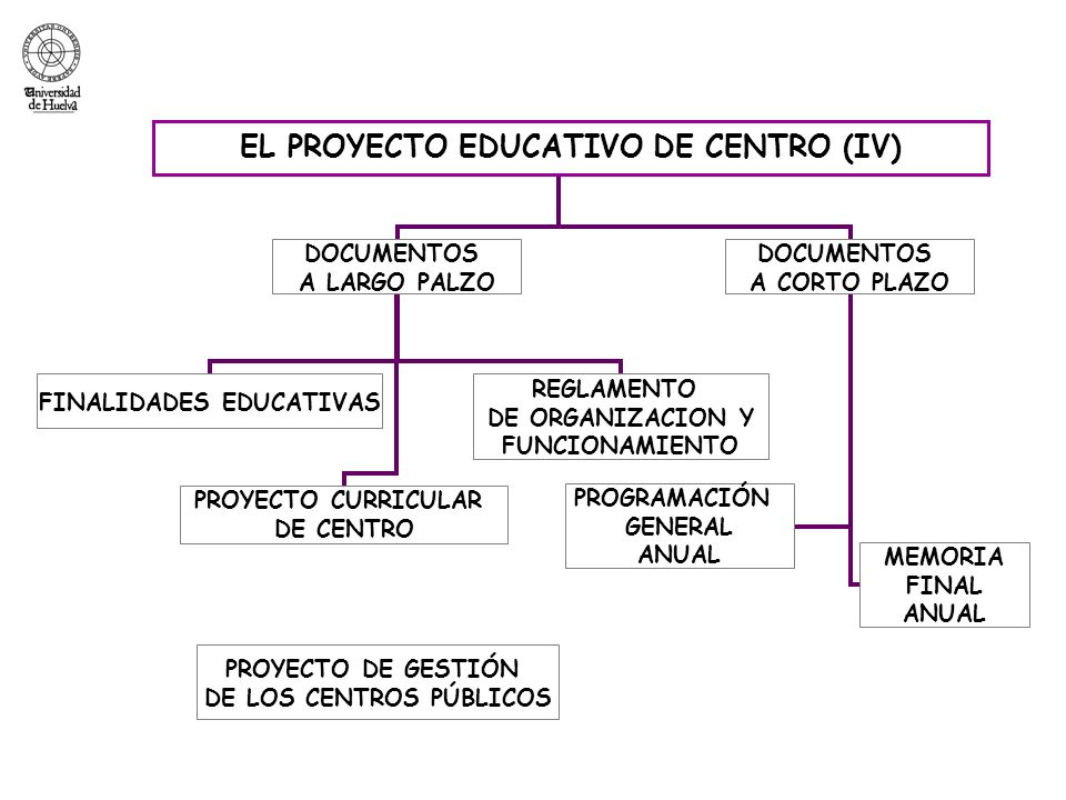 EL PROYECTO EDUCATIVO DE CENTRO (V) PROYECTO DE CENTRO ROF Plan de Organización Plan de Formación Plan de Orientación Plan de Evaluación Programación General Anual Memoria Anual de Centro Finalidades Proyecto Curricular de Centro Proyecto curricular de Etapa Proyecto de gestión