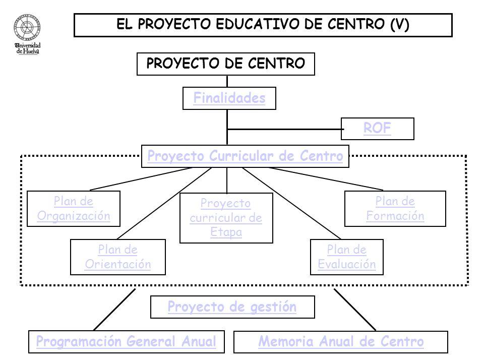 EL PROYECTO EDUCATIVO DE CENTRO (V) PROYECTO DE CENTRO ROF Plan de Organización Plan de Formación Plan de Orientación Plan de Evaluación Programación