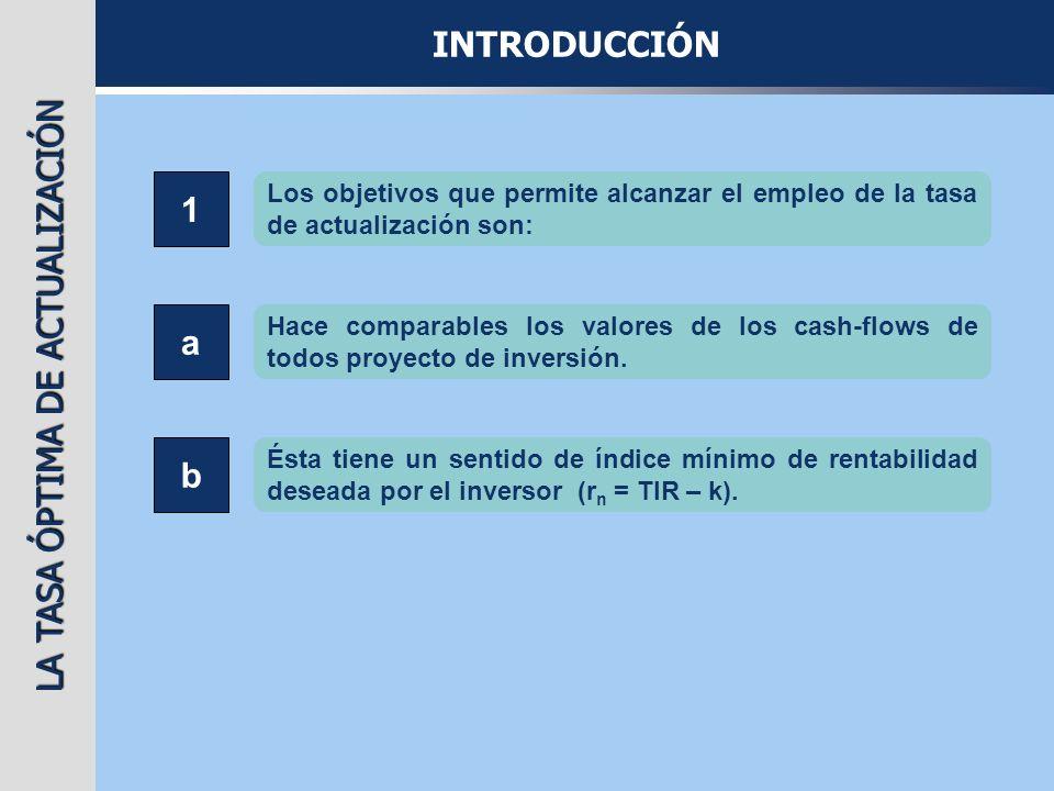 LA TASA ÓPTIMA DE ACTUALIZACIÓN COSTE DE LOS PRÉSTAMOS Y EMPRÉSTITOS m: nº de títulos n: duración i: interés anual por vencido sobre saldos dispuestos vn: valor nominal g: gastos de emisión por título (vn-pe) · m g · m vn ·m·i·t vn ·m·i (vn+pr) · m t: tasa impositiva kp: coste efectivo del préstamo o empréstito j: años en que se amortizan los gastos de emisión pe: prima de emisión pr: prima de reembolso Si g=0 y dividimos por vn·m K p = i (1-t) 1 2jn