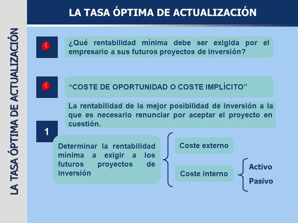 LA TASA ÓPTIMA DE ACTUALIZACIÓN 1 Determinar la rentabilidad mínima a exigir a los futuros proyectos de inversión Coste externo Coste interno Activo P