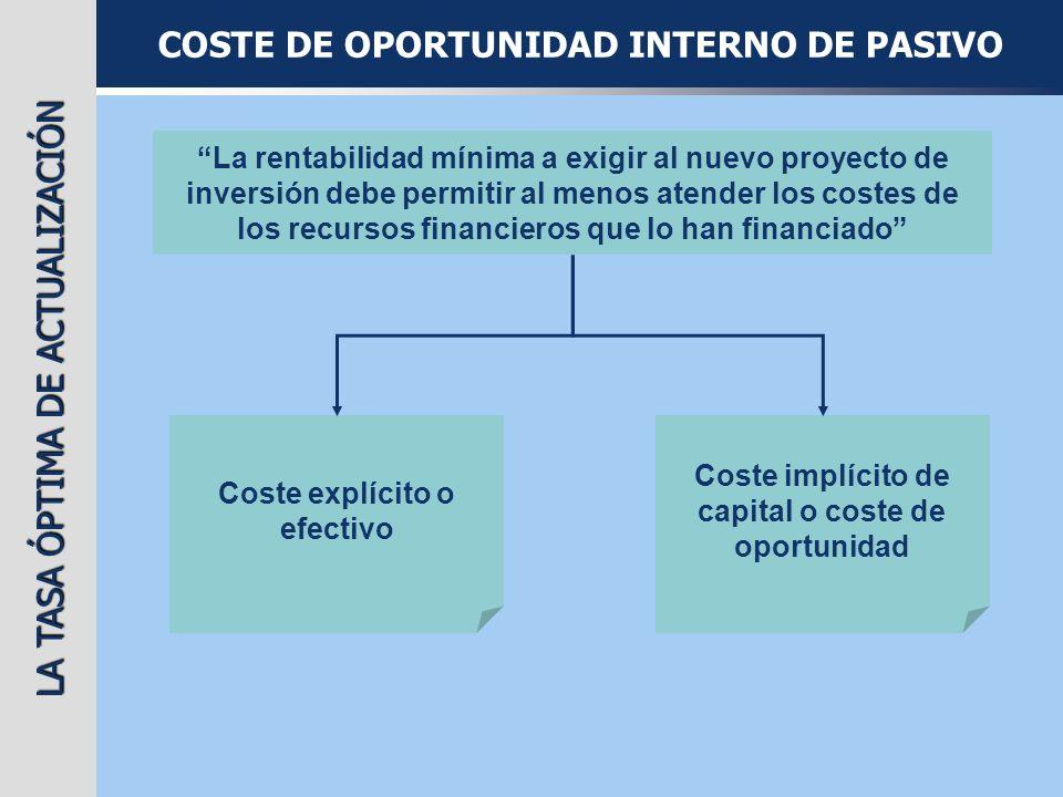 LA TASA ÓPTIMA DE ACTUALIZACIÓN COSTE DE OPORTUNIDAD INTERNO DE PASIVO La rentabilidad mínima a exigir al nuevo proyecto de inversión debe permitir al
