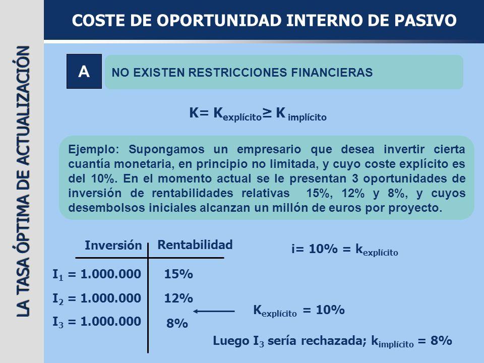 LA TASA ÓPTIMA DE ACTUALIZACIÓN COSTE DE OPORTUNIDAD INTERNO DE PASIVO A NO EXISTEN RESTRICCIONES FINANCIERAS K= K explícito K implícito Ejemplo: Supo
