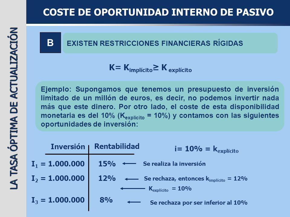 LA TASA ÓPTIMA DE ACTUALIZACIÓN COSTE DE OPORTUNIDAD INTERNO DE PASIVO C EXISTEN RESTRICCIONES FINANCIERAS FLEXIBLES Ejemplo: Supongamos que tenemos un presupuesto de inversión limitado de un millón de euros.