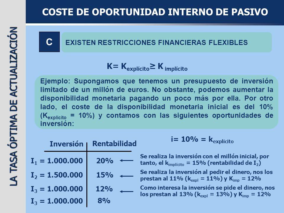 LA TASA ÓPTIMA DE ACTUALIZACIÓN COSTE DE OPORTUNIDAD INTERNO DE PASIVO A NO EXISTEN RESTRICCIONES FINANCIERAS K= K explícito K implícito B EXISTEN RESTRICCIONES FINANCIERAS RÍGIDAS K= K implícito K explícito C EXISTEN RESTRICCIONES FINANCIERAS FLEXIBLES K= K explícito K implícito