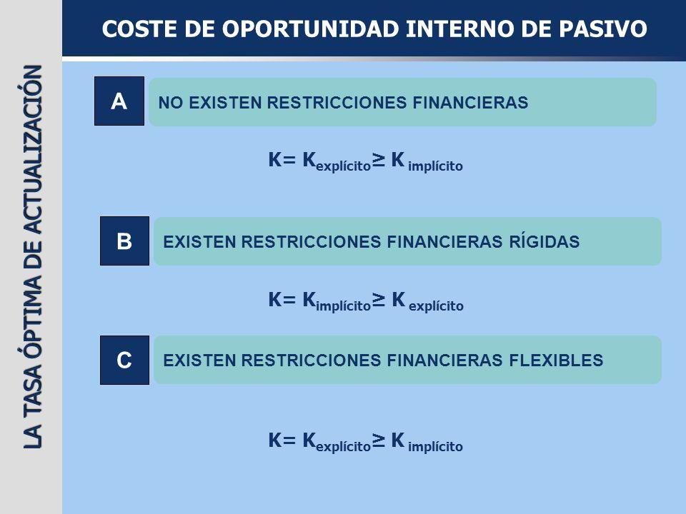 LA TASA ÓPTIMA DE ACTUALIZACIÓN COSTE DE OPORTUNIDAD INTERNO DE PASIVO A NO EXISTEN RESTRICCIONES FINANCIERAS K= K explícito K implícito B EXISTEN RES