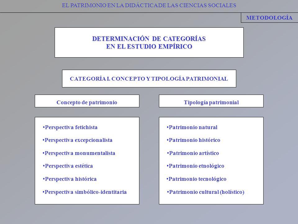EL PATRIMONIO EN LA DIDÁCTICA DE LAS CIENCIAS SOCIALES METODOLOGÍA DETERMINACIÓN DE CATEGORÍAS EN EL ESTUDIO EMPÍRICO CATEGORÍA I. CONCEPTO Y TIPOLOGÍ