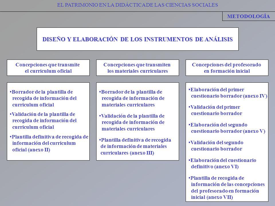 EL PATRIMONIO EN LA DIDÁCTICA DE LAS CIENCIAS SOCIALES METODOLOGÍA DISEÑO Y ELABORACIÓN DE LOS INSTRUMENTOS DE ANÁLISIS Concepciones que transmite el