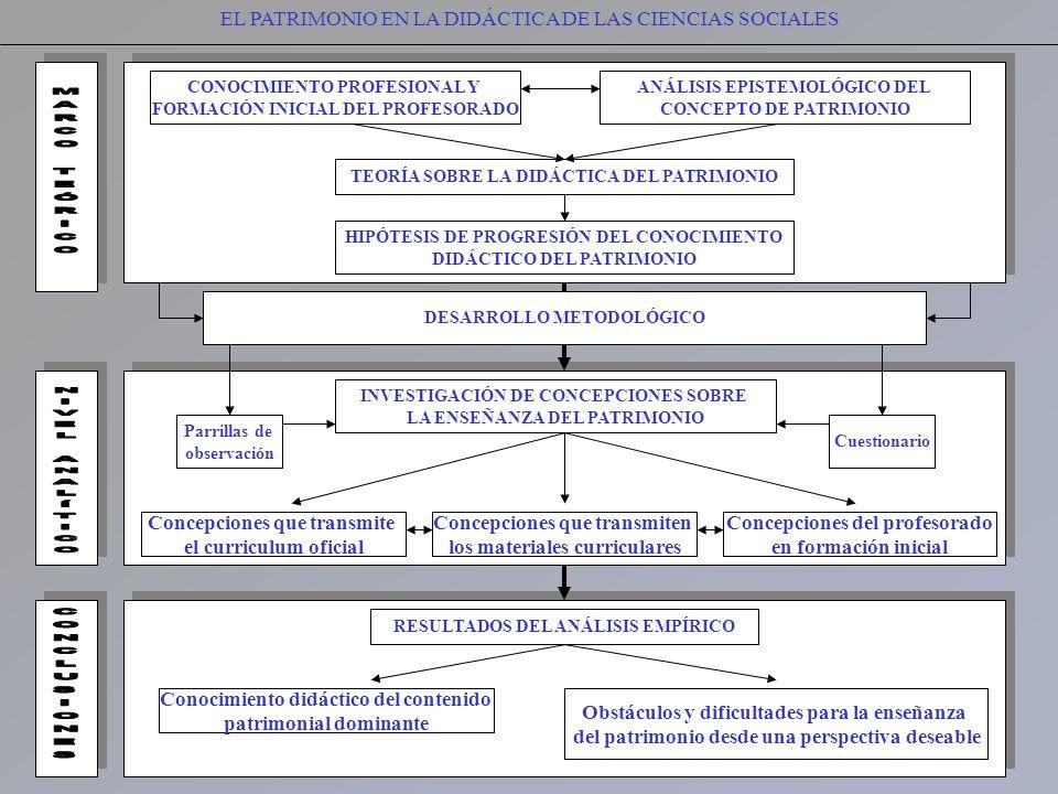 EL PATRIMONIO EN LA DIDÁCTICA DE LAS CIENCIAS SOCIALES CONOCIMIENTO PROFESIONAL Y FORMACIÓN INICIAL DEL PROFESORADO ANÁLISIS EPISTEMOLÓGICO DEL CONCEP