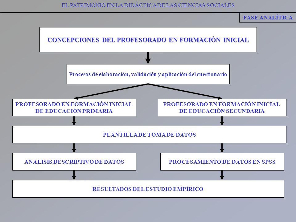 EL PATRIMONIO EN LA DIDÁCTICA DE LAS CIENCIAS SOCIALES FASE ANALÍTICA CONCEPCIONES DEL PROFESORADO EN FORMACIÓN INICIAL PROFESORADO EN FORMACIÓN INICI