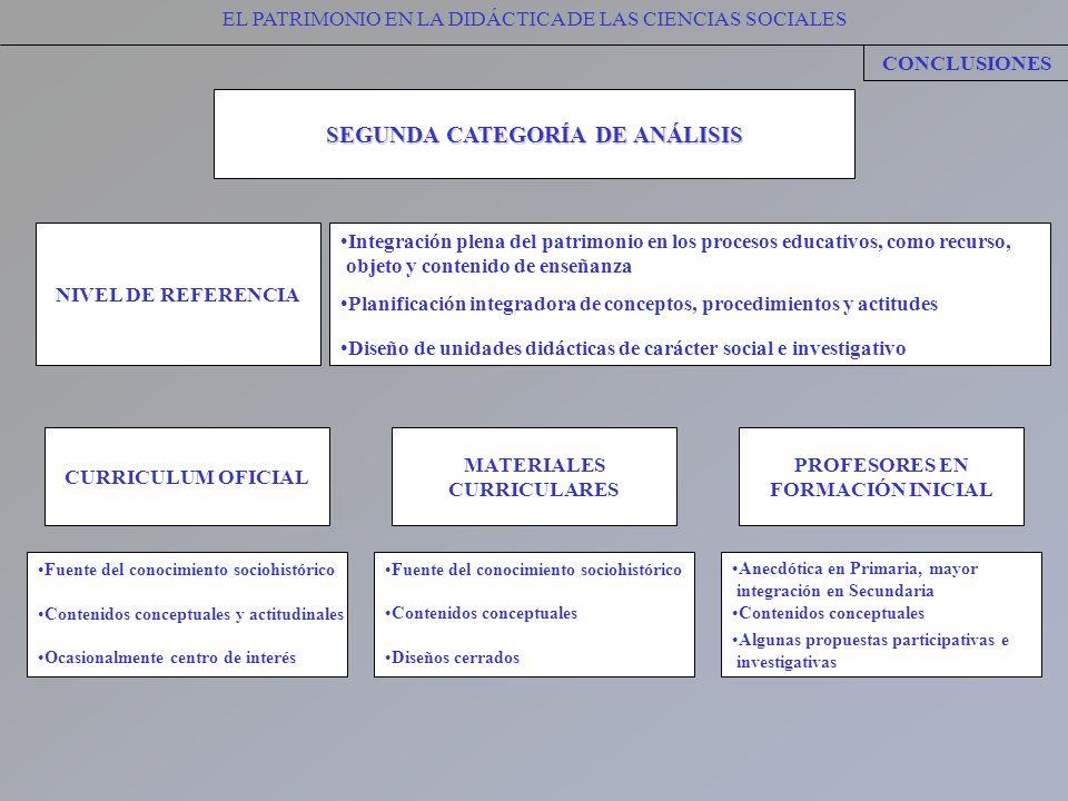 EL PATRIMONIO EN LA DIDÁCTICA DE LAS CIENCIAS SOCIALES CONCLUSIONES SEGUNDA CATEGORÍA DE ANÁLISIS MATERIALES CURRICULARES Fuente del conocimiento soci