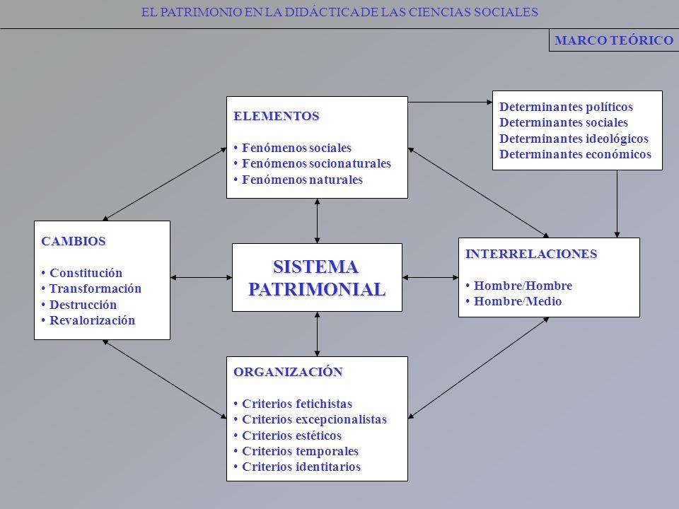 EL PATRIMONIO EN LA DIDÁCTICA DE LAS CIENCIAS SOCIALESSISTEMAPATRIMONIAL MARCO TEÓRICO Determinantes políticos Determinantes sociales Determinantes id