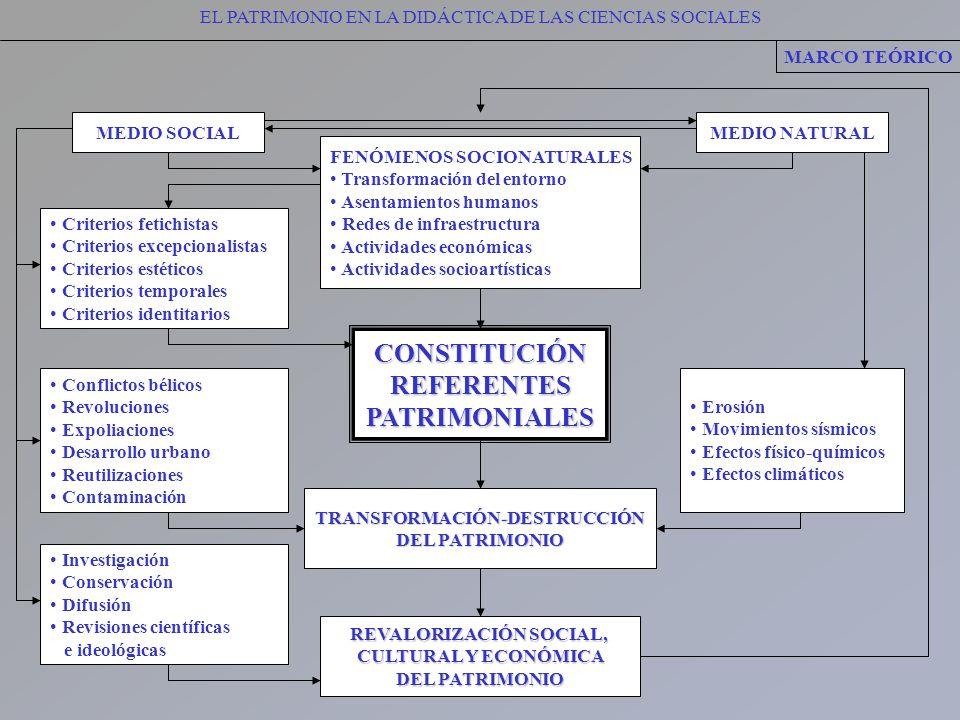 EL PATRIMONIO EN LA DIDÁCTICA DE LAS CIENCIAS SOCIALESCONSTITUCIÓNREFERENTESPATRIMONIALES MARCO TEÓRICO Criterios fetichistas Criterios excepcionalist