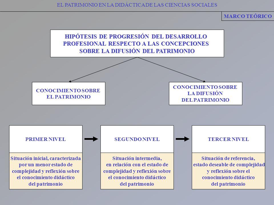 EL PATRIMONIO EN LA DIDÁCTICA DE LAS CIENCIAS SOCIALES MARCO TEÓRICO HIPÓTESIS DE PROGRESIÓN DEL DESARROLLO PROFESIONAL RESPECTO A LAS CONCEPCIONES SO