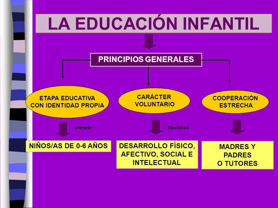 LA EDUCACIÓN INFANTIL PRINCIPIOS GENERALES CARÁCTER VOLUNTARIO NIÑOS/AS DE 0-6 AÑOS atiende ETAPA EDUCATIVA CON IDENTIDAD PROPIA DESARROLLO FÍSICO, AF