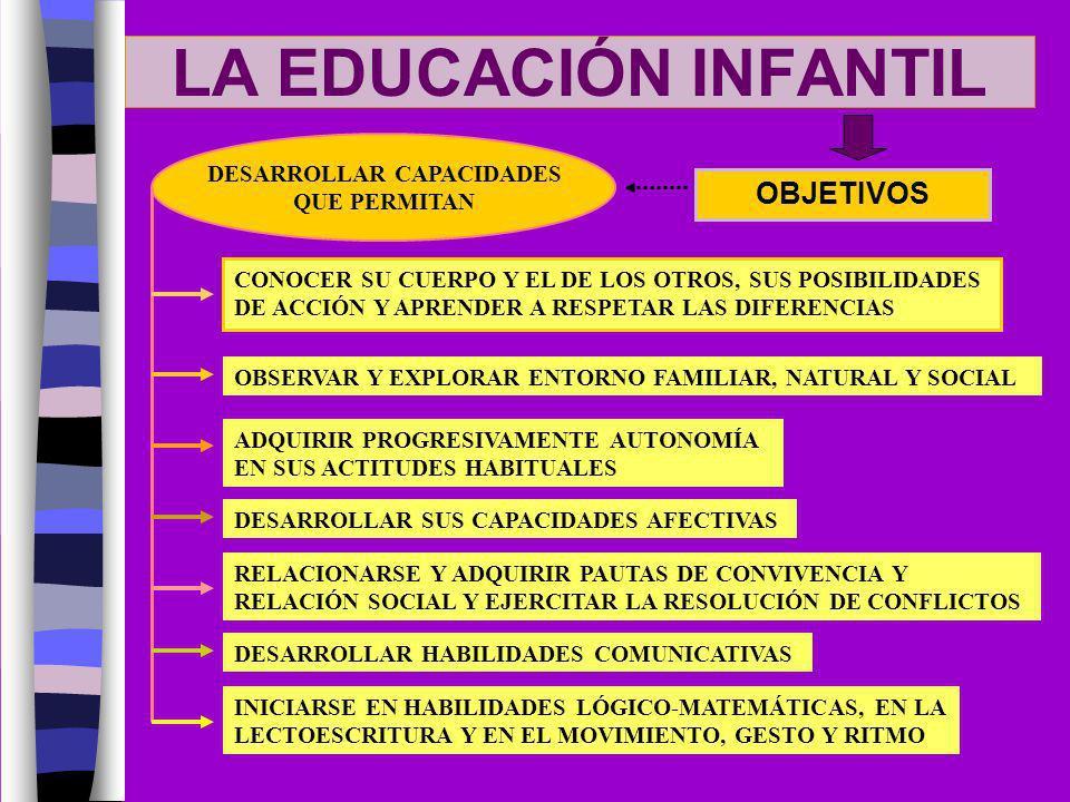 LA EDUCACIÓN INFANTIL OBJETIVOS DESARROLLAR CAPACIDADES QUE PERMITAN CONOCER SU CUERPO Y EL DE LOS OTROS, SUS POSIBILIDADES DE ACCIÓN Y APRENDER A RES