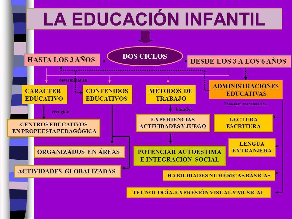 LA EDUCACIÓN INFANTIL DOS CICLOS HASTA LOS 3 AÑOS DESDE LOS 3 A LOS 6 AÑOS CARÁCTER EDUCATIVO CENTROS EDUCATIVOS EN PROPUESTA PEDAGÓGICA recogido CONT