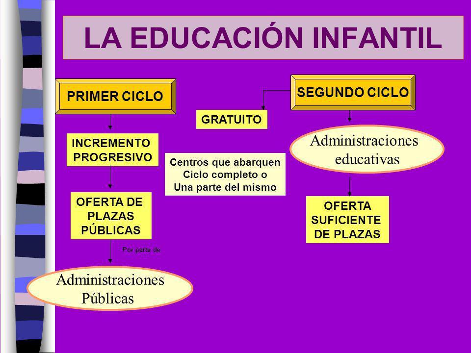 LA EDUCACIÓN INFANTIL OFERTA DE PLAZAS PÚBLICAS INCREMENTO PROGRESIVO Por parte de Administraciones Públicas PRIMER CICLO SEGUNDO CICLO GRATUITO Admin