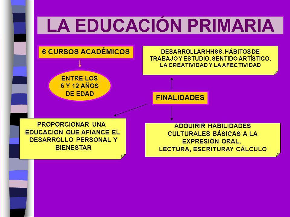 LA EDUCACIÓN PRIMARIA 6 CURSOS ACADÉMICOS ENTRE LOS 6 Y 12 AÑOS DE EDAD FINALIDADES PROPORCIONAR UNA EDUCACIÓN QUE AFIANCE EL DESARROLLO PERSONAL Y BI