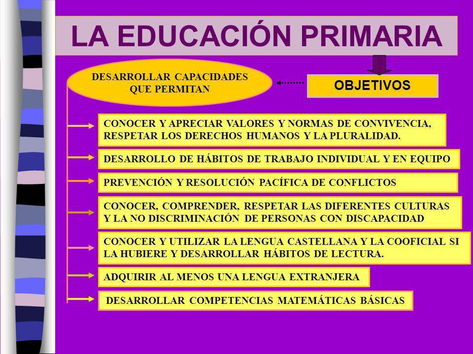 LA EDUCACIÓN PRIMARIA OBJETIVOS DESARROLLAR CAPACIDADES QUE PERMITAN CONOCER Y APRECIAR VALORES Y NORMAS DE CONVIVENCIA, RESPETAR LOS DERECHOS HUMANOS