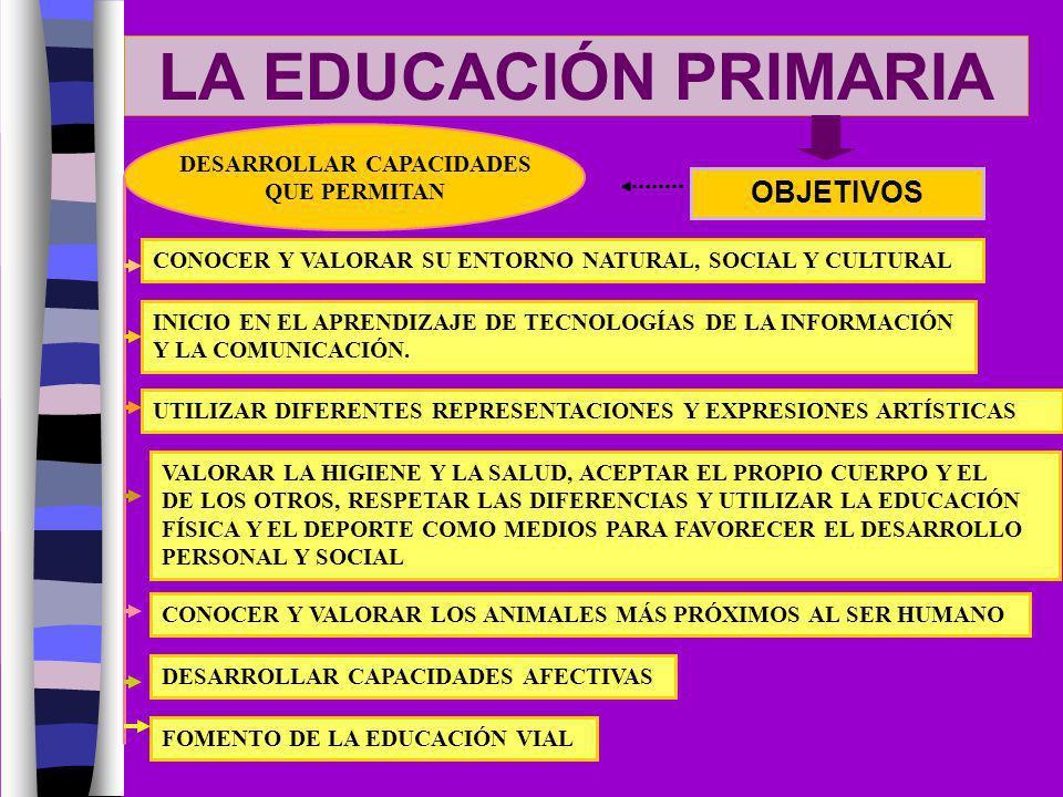 LA EDUCACIÓN PRIMARIA OBJETIVOS DESARROLLAR CAPACIDADES QUE PERMITAN CONOCER Y VALORAR SU ENTORNO NATURAL, SOCIAL Y CULTURAL INICIO EN EL APRENDIZAJE