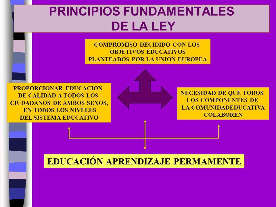PROPORCIONAR EDUCACIÓN DE CALIDAD A TODOS LOS CIUDADANOS DE AMBOS SEXOS, EN TODOS LOS NIVELES DEL SISTEMA EDUCATIVO NECESIDAD DE QUE TODOS LOS COMPONE