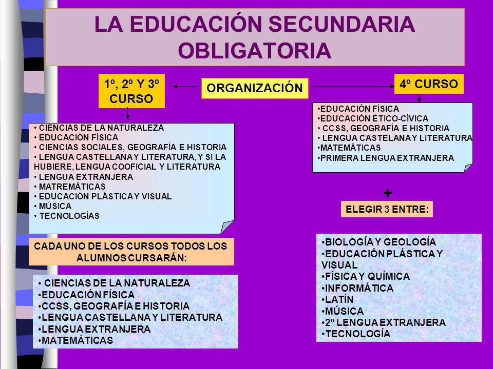 LA EDUCACIÓN SECUNDARIA OBLIGATORIA ORGANIZACIÓN 1º, 2º Y 3º CURSO CIENCIAS DE LA NATURALEZA EDUCACIÓN FÍSICA CIENCIAS SOCIALES, GEOGRAFÍA E HISTORIA