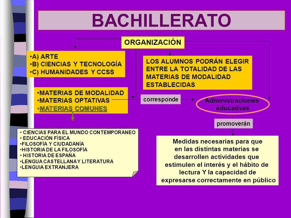 BACHILLERATO ORGANIZACIÓN MATERIAS DE MODALIDAD MATERIAS OPTATIVAS MATERIAS COMUNESMATERIAS COMUNES A) ARTE B) CIENCIAS Y TECNOLOGÍA C) HUMANIDADES Y