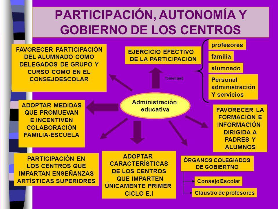 PARTICIPACIÓN, AUTONOMÍA Y GOBIERNO DE LOS CENTROS Administración educativa EJERCICIO EFECTIVO DE LA PARTICIPACIÓN fomentará profesores familia alumna