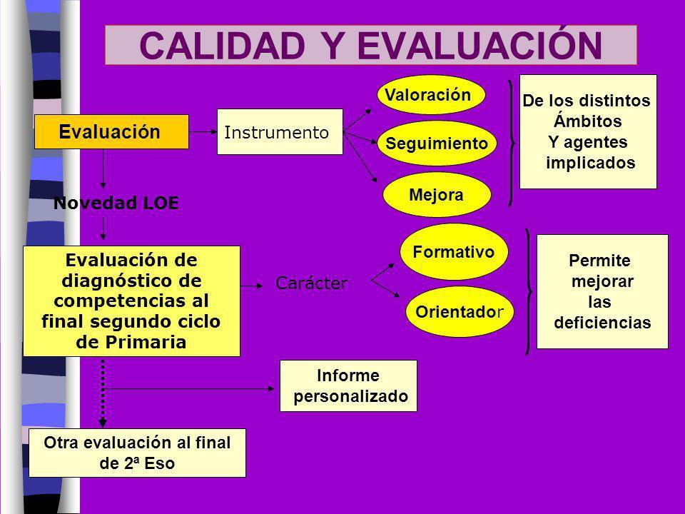 CALIDAD Y EVALUACIÓN Evaluación Instrumento Valoración Seguimiento Mejora De los distintos Ámbitos Y agentes implicados Novedad LOE Evaluación de diag