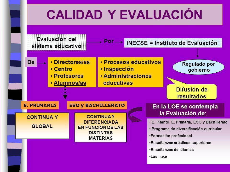 CALIDAD Y EVALUACIÓN Evaluación del sistema educativo Directores/as Centro Profesores Alumnos/as De E. PRIMARIAESO y BACHILLERATO CONTINUA Y GLOBAL CO