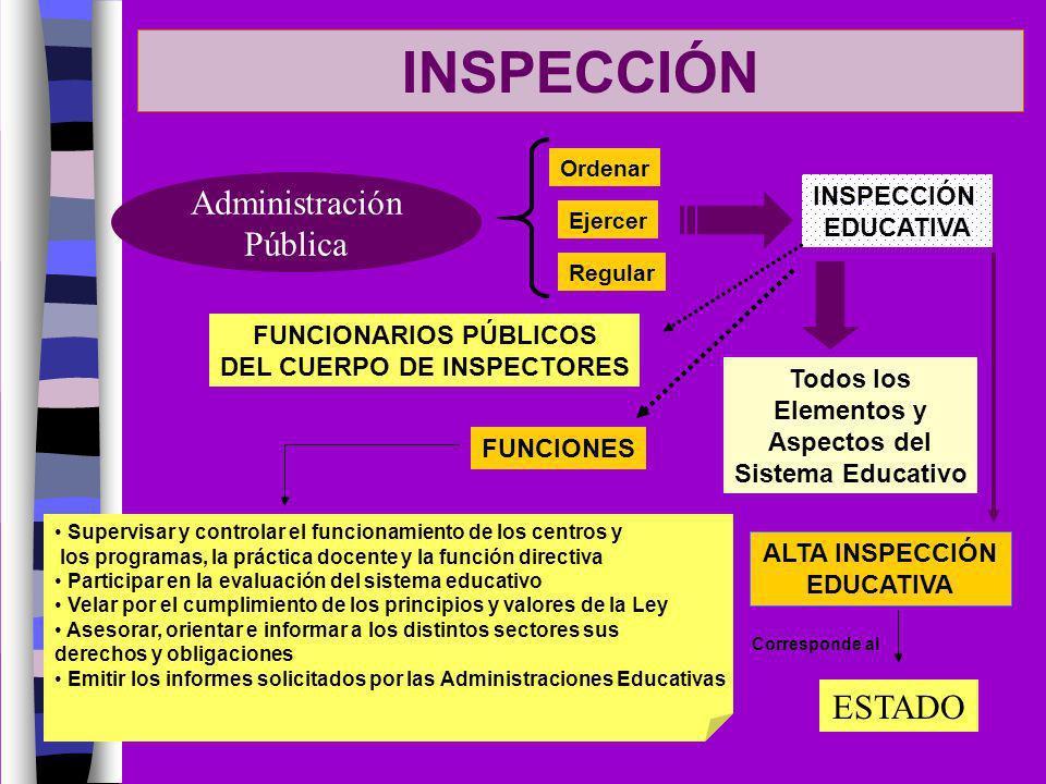 INSPECCIÓN Administración Pública Ordenar Regular Ejercer INSPECCIÓN EDUCATIVA Todos los Elementos y Aspectos del Sistema Educativo FUNCIONES ALTA INS