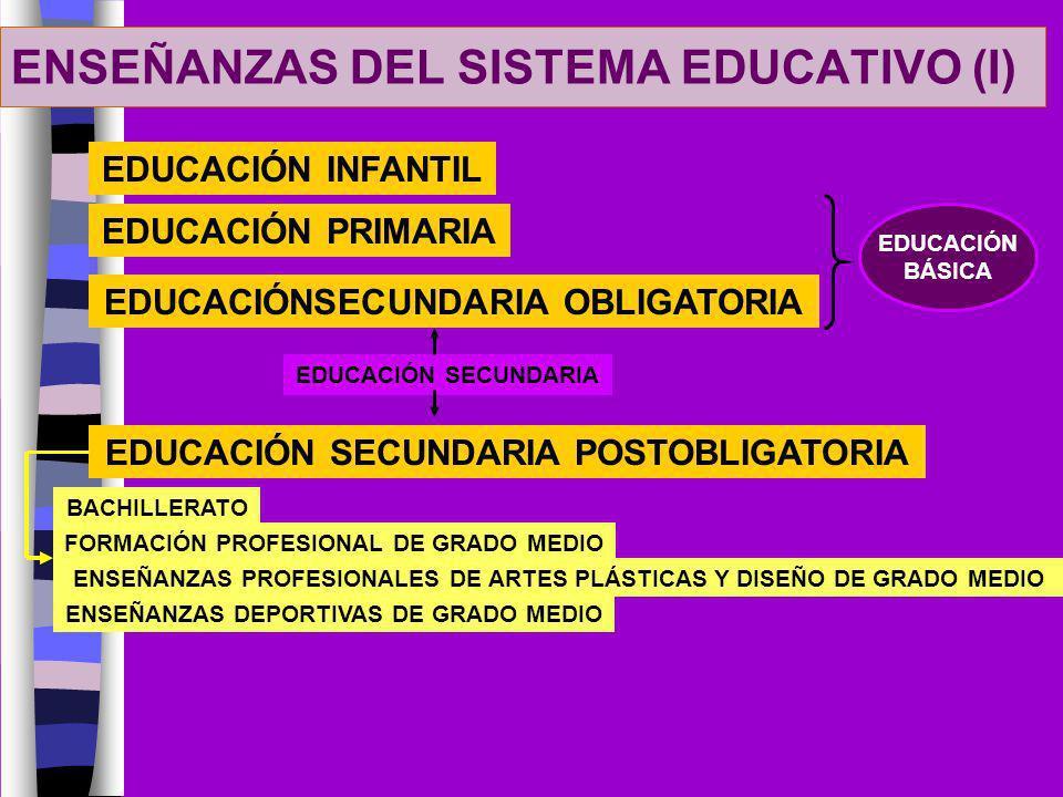 ENSEÑANZAS DEL SISTEMA EDUCATIVO (I) EDUCACIÓN INFANTIL EDUCACIÓN PRIMARIA EDUCACIÓNSECUNDARIA OBLIGATORIA EDUCACIÓN BÁSICA EDUCACIÓN SECUNDARIA POSTO