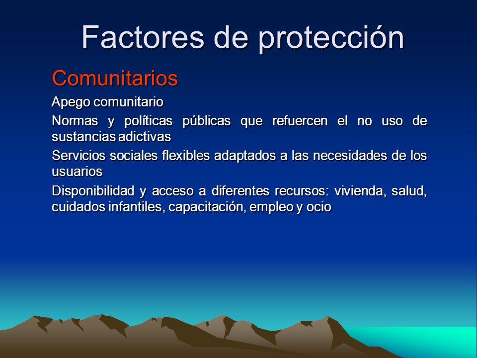 Factores de protección Comunitarios Apego comunitario Normas y políticas públicas que refuercen el no uso de sustancias adictivas Servicios sociales f