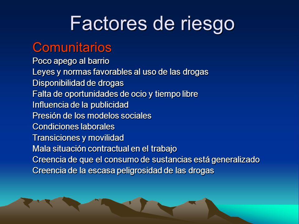 Factores de riesgo Comunitarios Poco apego al barrio Leyes y normas favorables al uso de las drogas Disponibilidad de drogas Falta de oportunidades de