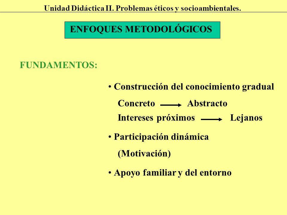 ENFOQUES METODOLÓGICOS FUNDAMENTOS: Participación dinámica (Motivación) Apoyo familiar y del entorno ConcretoAbstracto Construcción del conocimiento g