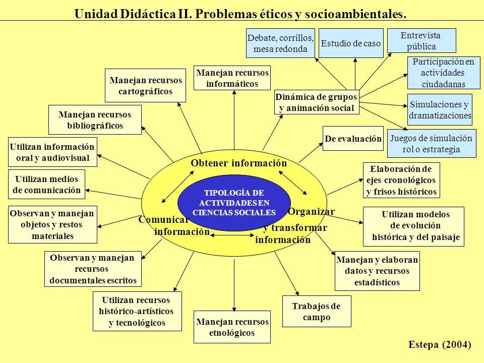 TIPOLOGÍA DE ACTIVIDADES EN CIENCIAS SOCIALES Obtener información Organizar Comunicar información y transformar Manejan recursos informáticos Manejan