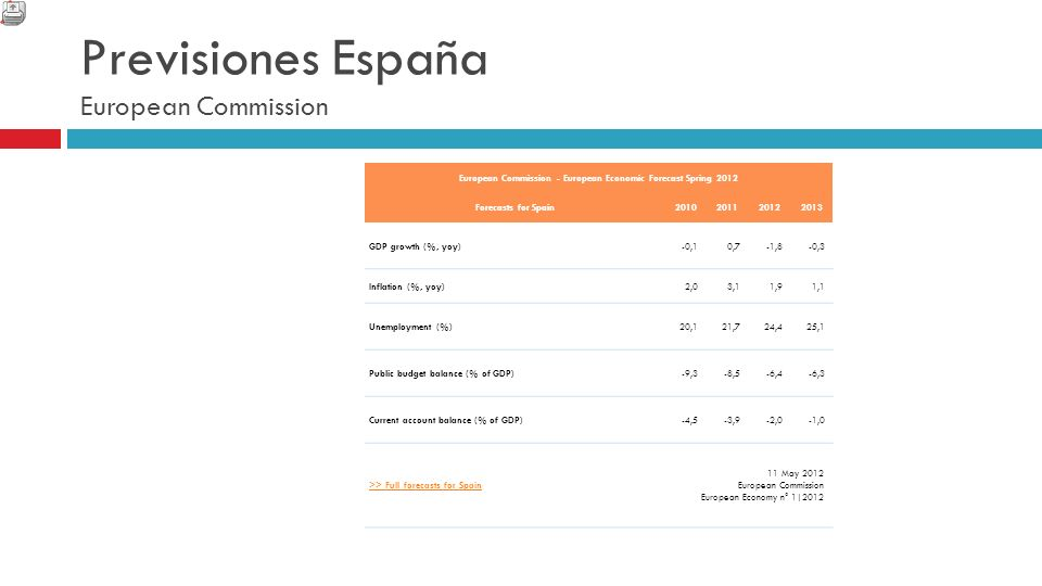 Previsiones España European Commission European Commission - European Economic Forecast Spring 2012 Forecasts for Spain2010201120122013 GDP growth (%, yoy)-0,10,7-1,8-0,3 Inflation (%, yoy)2,03,11,91,1 Unemployment (%)20,121,724,425,1 Public budget balance (% of GDP)-9,3-8,5-6,4-6,3 Current account balance (% of GDP)-4,5-3,9-2,0-1,0 >> Full forecasts for Spain 11 May 2012 European Commission European Economy n° 1|2012
