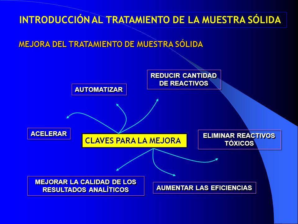 MEJORA DEL TRATAMIENTO DE MUESTRA SÓLIDA CLAVES PARA LA MEJORA ACELERAR REDUCIR CANTIDAD DE REACTIVOS ELIMINAR REACTIVOS TÓXICOS AUMENTAR LAS EFICIENC