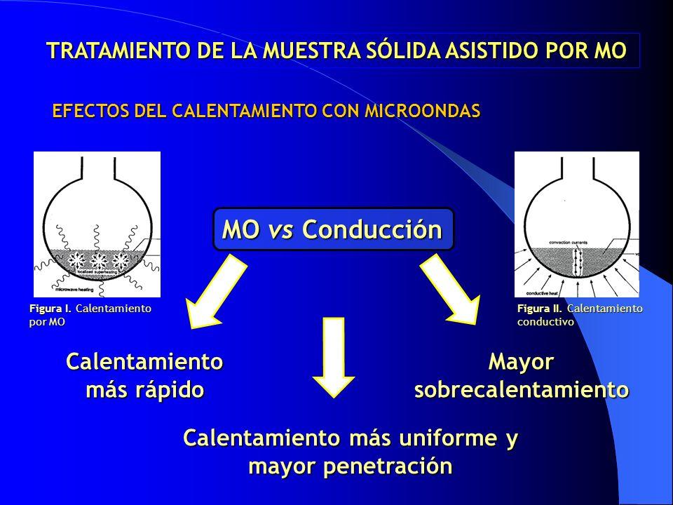 EFECTOS DEL CALENTAMIENTO CON MICROONDAS MO vs Conducción Calentamiento más rápido Mayor sobrecalentamiento Calentamiento más uniforme y mayor penetra