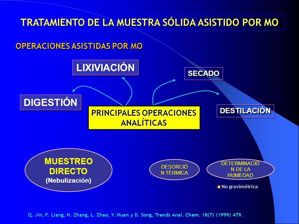 DIGESTIÓN LIXIVIACIÓN SECADO DESTILACIÓN PRINCIPALES OPERACIONES ANALÍTICAS MUESTREO DIRECTO (Nebulización) TRATAMIENTO DE LA MUESTRA SÓLIDA ASISTIDO