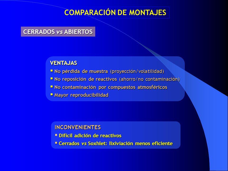 VENTAJAS No pérdida de muestra (proyección/volatilidad) No pérdida de muestra (proyección/volatilidad) No reposición de reactivos (ahorro/no contamina