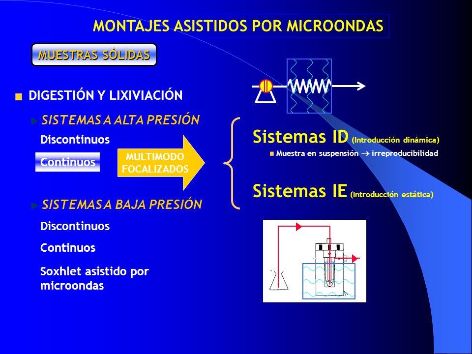 Continuos Discontinuos Continuos Soxhlet asistido por microondas MUESTRAS SÓLIDAS MULTIMODO FOCALIZADOS Sistemas ID (Introducción dinámica) Sistemas I