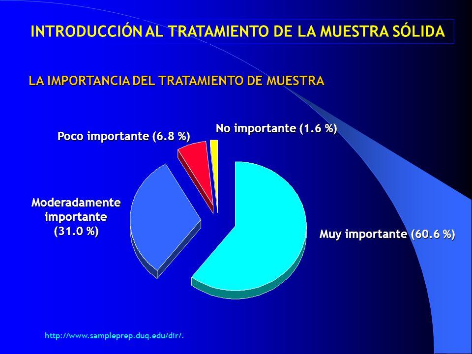 LA IMPORTANCIA DEL TRATAMIENTO DE MUESTRA Muy importante (60.6 %) Moderadamente importante (31.0 %) Poco importante (6.8 %) No importante (1.6 %) INTR