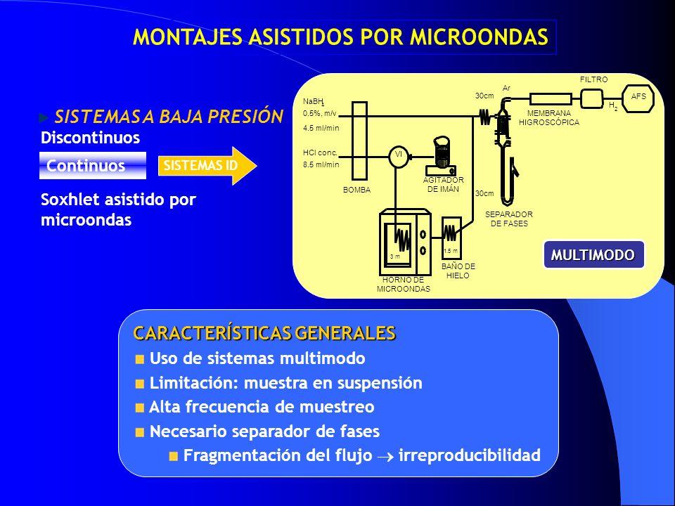 30cm NaBH 0.5%, m/v HCl conc. 8.5 ml/min 4.5 ml/min BOMBA 30cm Ar AGITADOR DE IMÁN BAÑO DE HIELO FILTRO MEMBRANA HIGROSCÓPICA H AFS SEPARADOR DE FASES