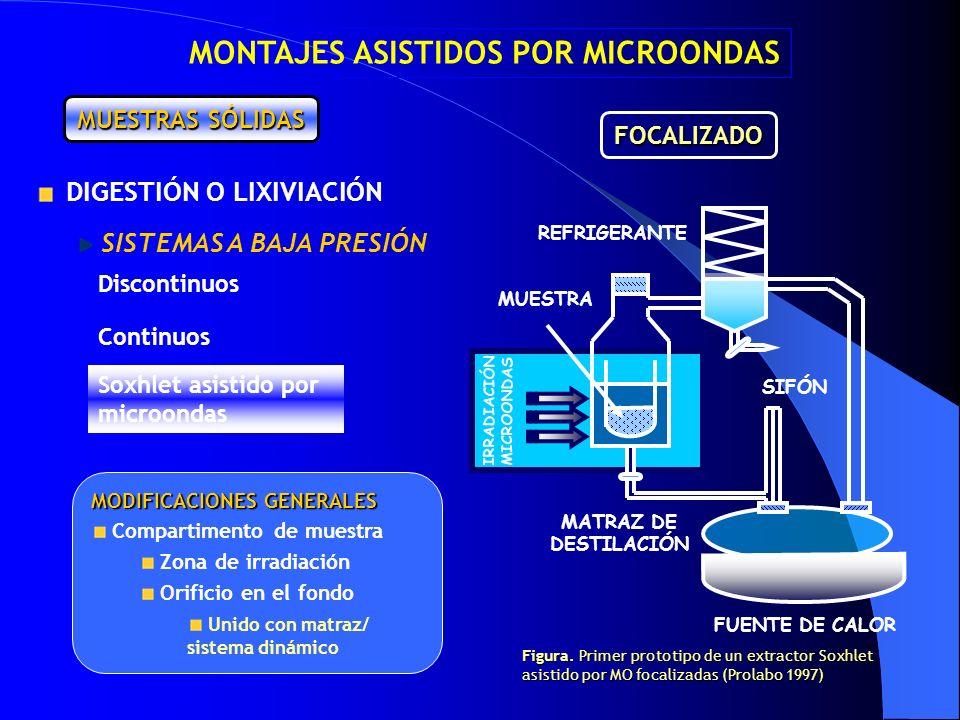 EXTRACTOR REFRIGERANTE SIFÓN MUESTRA IRRADIACIÓN MICROONDAS FUENTE DE CALOR MATRAZ DE DESTILACIÓN MODIFICACIONES GENERALES Compartimento de muestra Zo
