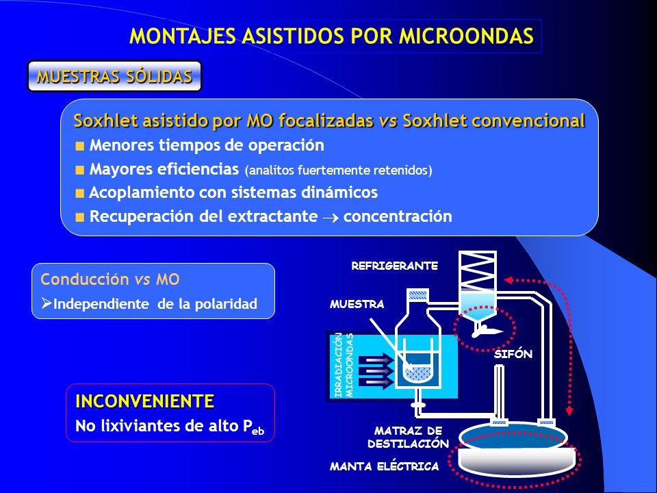 Soxhlet asistido por MO focalizadas vs Soxhlet convencional Menores tiempos de operación Mayores eficiencias (analitos fuertemente retenidos) Acoplami