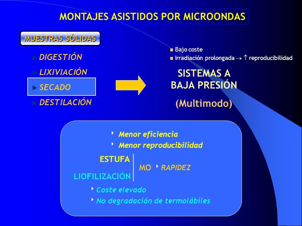 MUESTRAS SÓLIDAS ESTUFA LIOFILIZACIÓN MO RAPIDEZ Coste elevado No degradación de termolábiles Menor eficiencia Menor reproducibilidad MONTAJES ASISTID