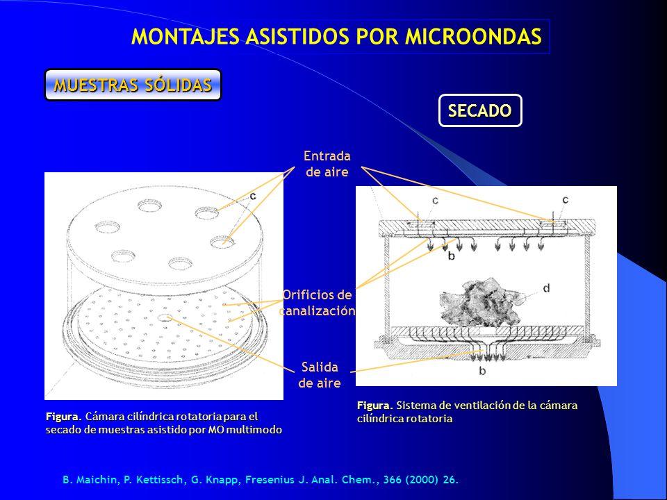 MUESTRAS SÓLIDAS MONTAJES ASISTIDOS POR MICROONDAS Figura. Cámara cilíndrica rotatoria para el secado de muestras asistido por MO multimodo Figura. Si