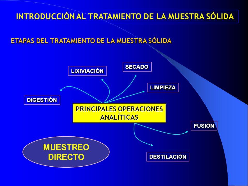 ETAPAS DEL TRATAMIENTO DE LA MUESTRA SÓLIDA DIGESTIÓN LIXIVIACIÓN SECADO LIMPIEZA FUSIÓN DESTILACIÓN PRINCIPALES OPERACIONES ANALÍTICAS MUESTREO DIREC